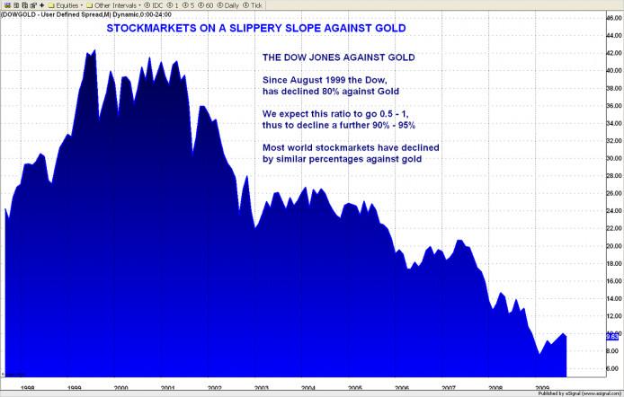 Dow jones ten opzichte van goud 11 november 2009