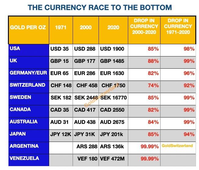De valuta race naar de bodem (GoldSwitserland.com)