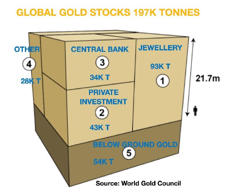 Wereldwijde goudvoorraden (World Gold Council)