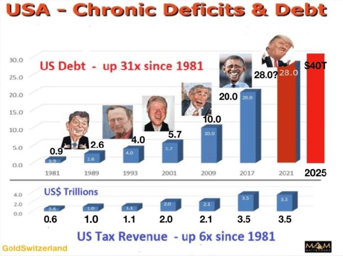 Amerikaanse chronische tekort op balans