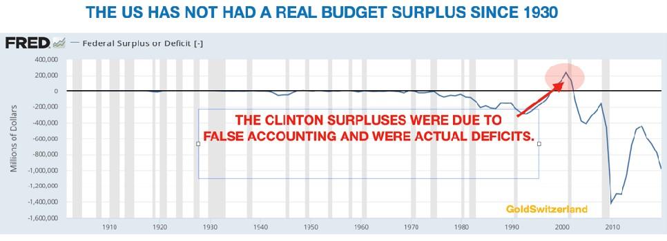 De VS had geen echt begrotingsoverschot sinds 1930 (GoldSwitserland.com)
