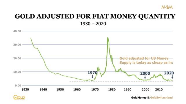Goud gecorrigeerd voor de hoeveelheid fiat geld