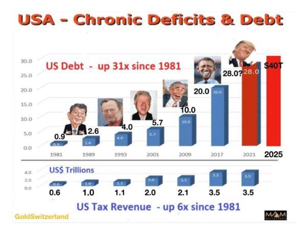 Het chronische tekort en de schulden van de VS