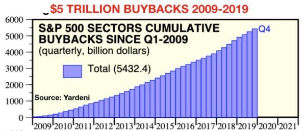 Terugkoop aandelen sinds 2009 S&P 500 bedrijven